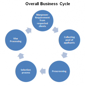 bussiness cycle
